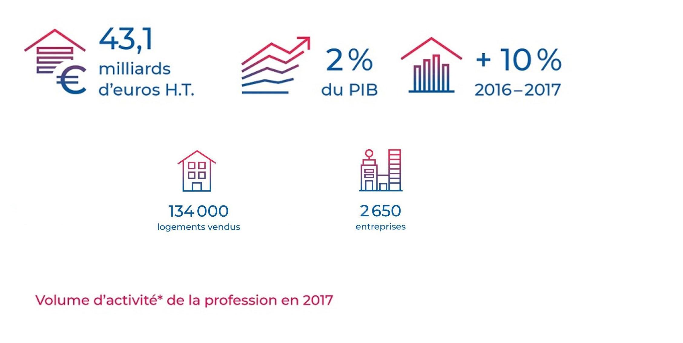 Image chiffres clés de la FPI 2017